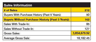sales-information