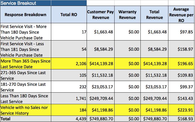 Case Study ROI Breakdown Chrysler Dealerships Lead Igniter - Chrysler pap